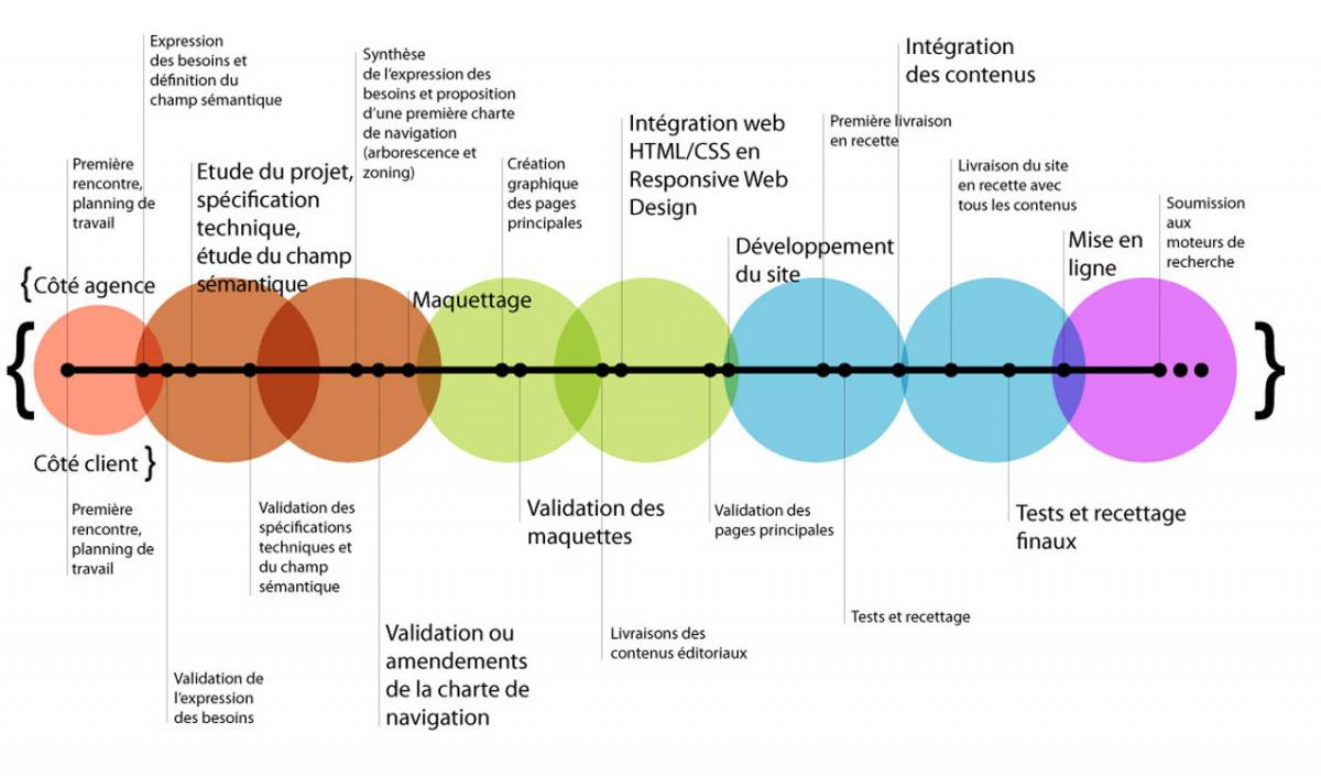 Gestion de projet : importance de la gestion de projet
